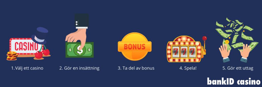 Casino BankID - så kommer du igång