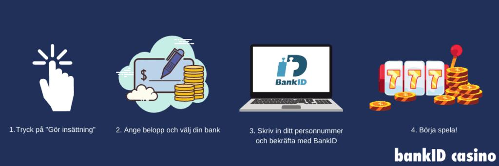 Steg för steg guide: Insättning på casino med BankID