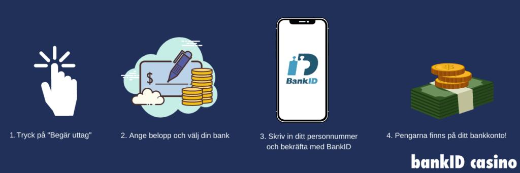 Steg för steg guide: Uttag på casino med BankID